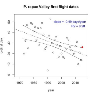 Cabbage White Butterfly first flight dates by year. The red point shows 2015.  Data collected by Art Shapiro, chart by Matt Forister.